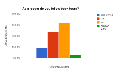 As a reader do you follow book tours?