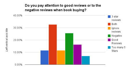 Do you pay attention to good reviews or to the negative reviews when book buying?