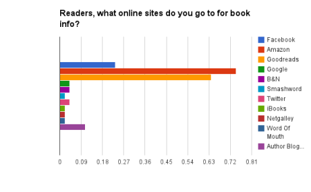 Readers, what online sites do you go to for book info?